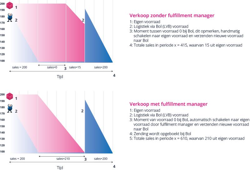 Illustratie-Fulfillmentmanager-Bol-NL