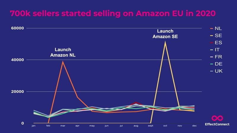 sellers-amazon-EN