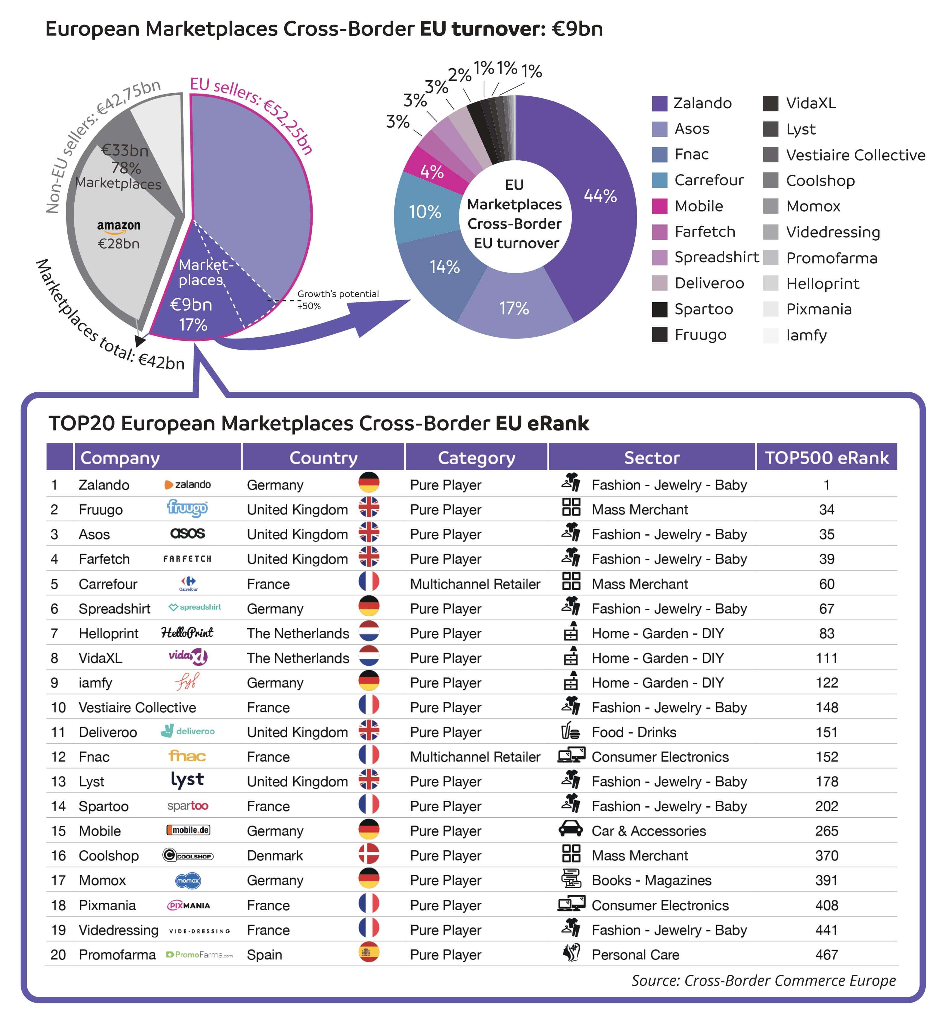 Belangrijkste Europese marketplaces