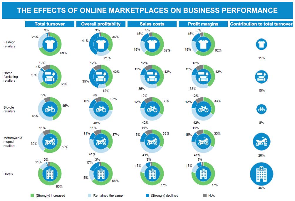 Effecten van online marketplaces op business prestaties