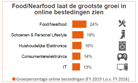 Figuur groei online bestedingen 2019