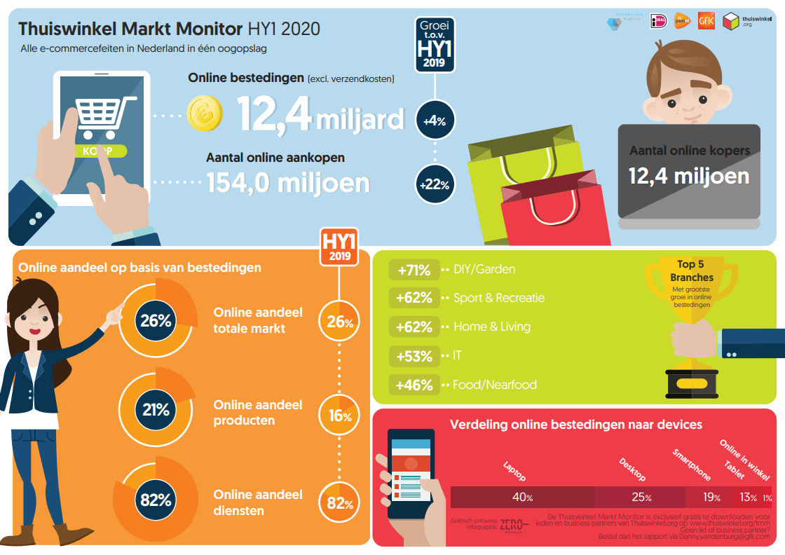 Infographic Thuiswinkel Markt Monitor 2020