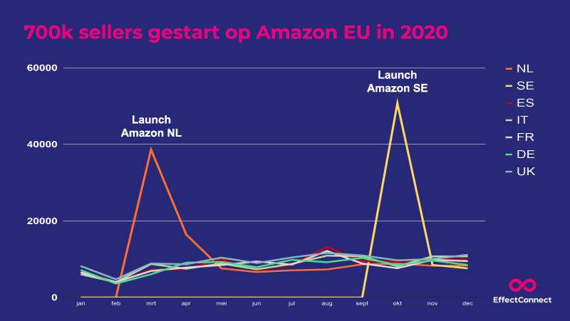 sellers-amazon-2020